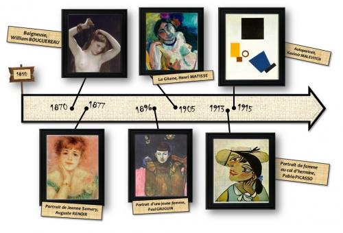 Frise descriptive de l'avancée esthétique des avant-gardes sur l'exemple du portrait entre 1870 et 1915.jpg